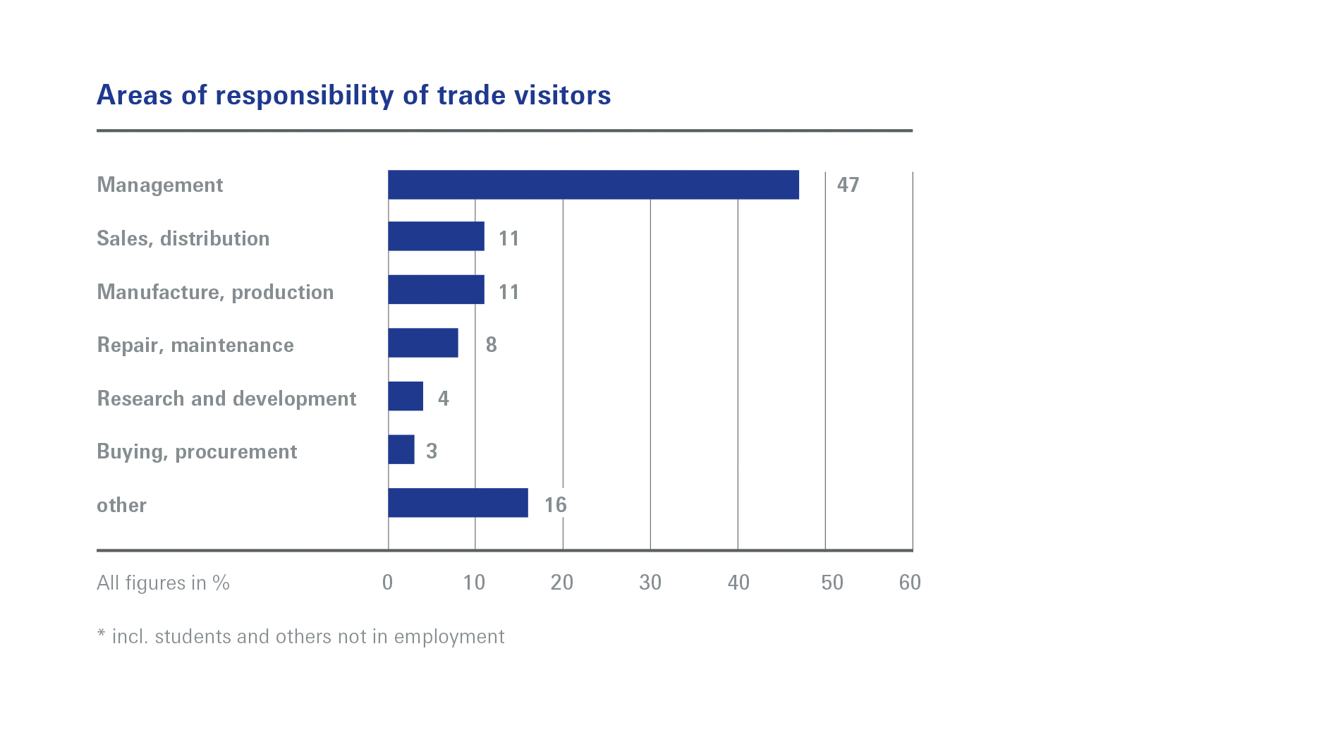 Areas of responsibility of trade visitors