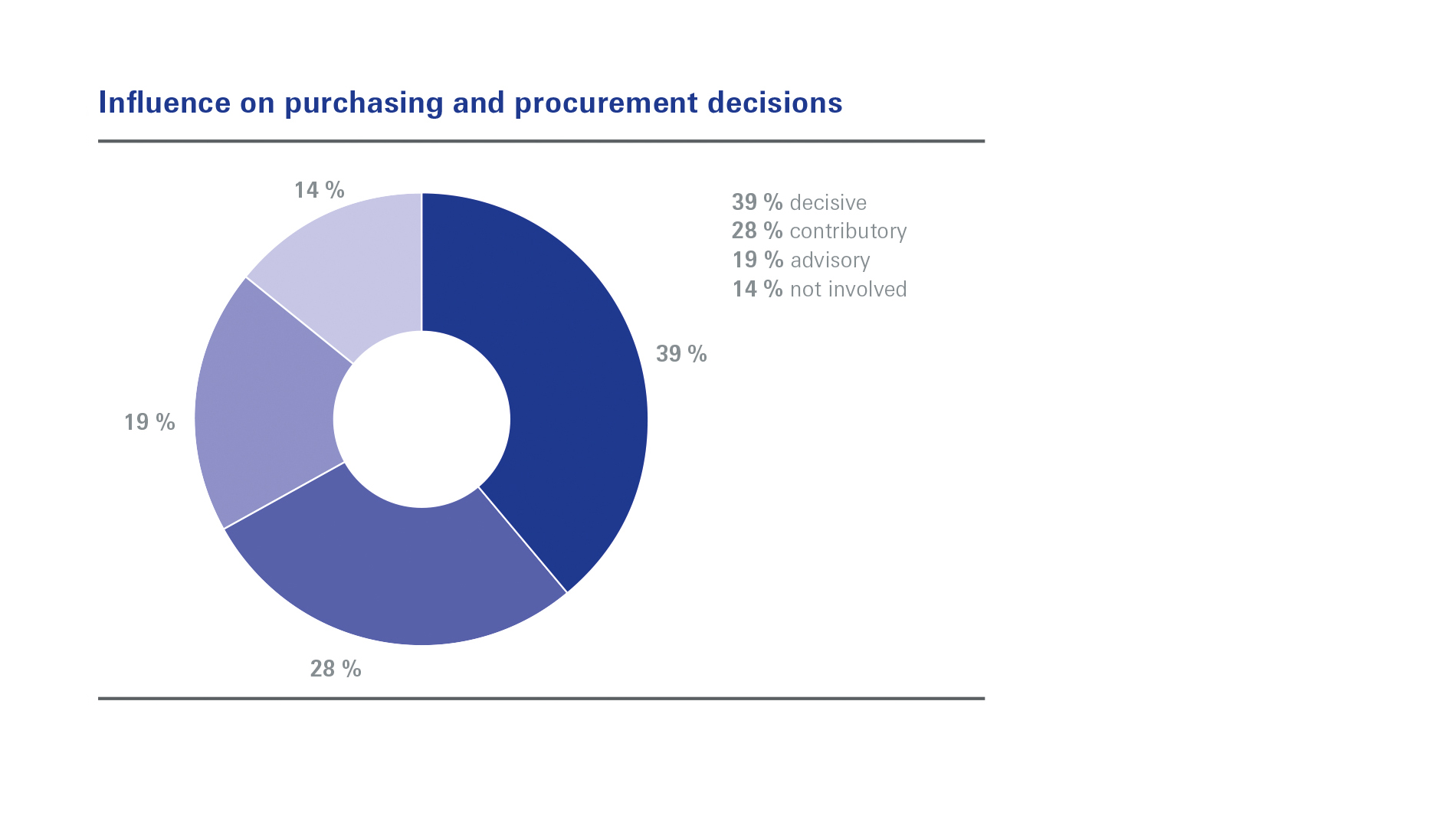 Influence on purchasing and procurement decisions