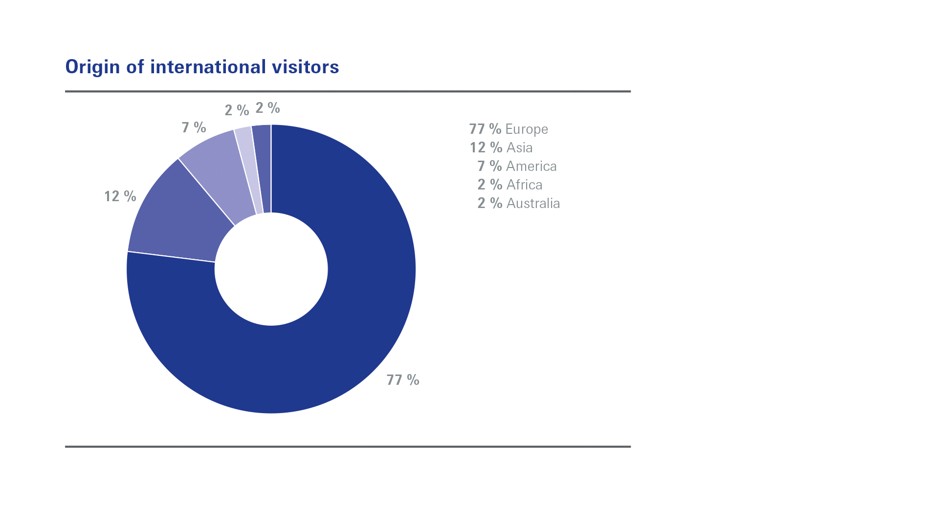 Origin of international visitors