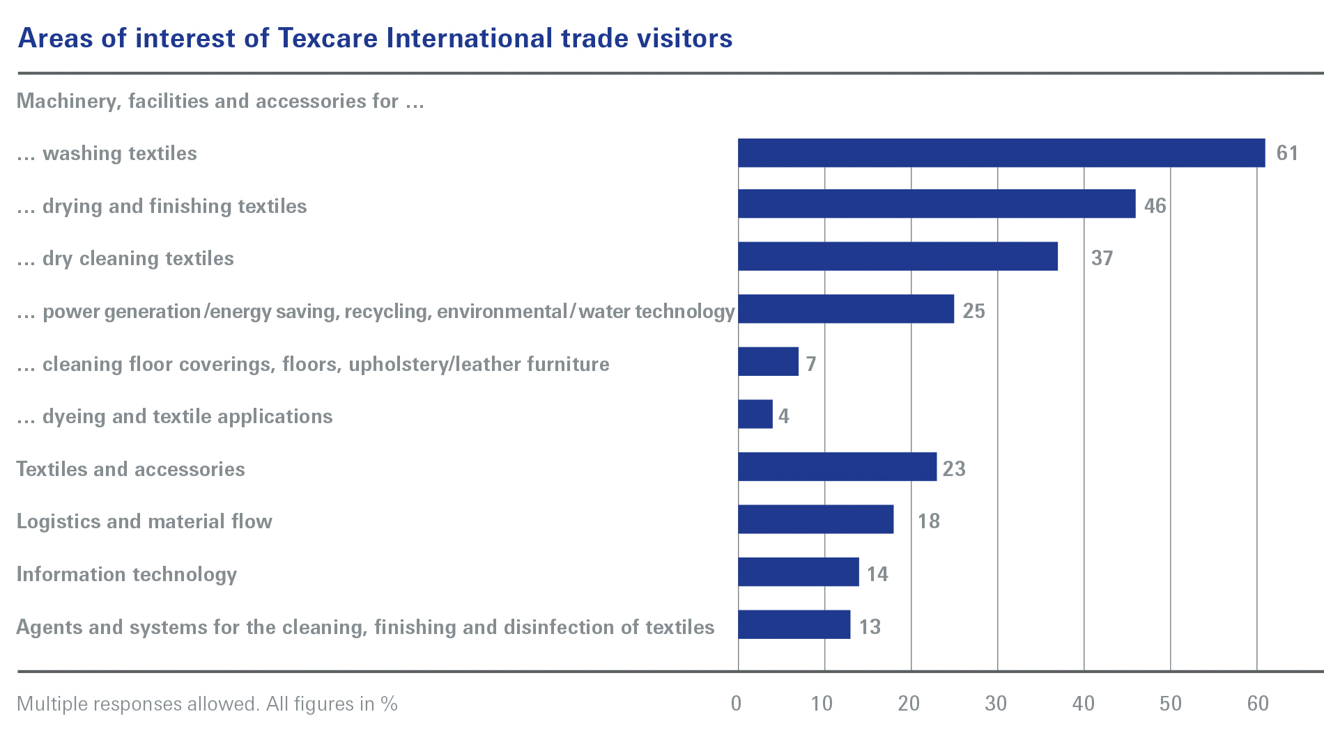 Areas of interest of Texcare International trade visitors